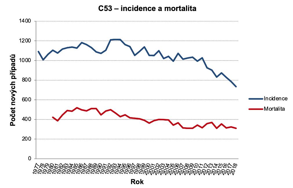 Obrázek 1a: Absolutní počty případů. Zdroj dat: NOR (incidence v celém období, mortalita do roku 1993), ČSÚ (mortalita od roku 1994)