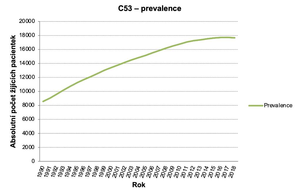 Obrázek 2a: Absolutní počty žijících pacientek. (Zdroj dat: NOR)